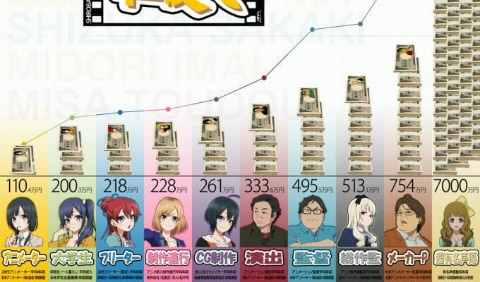 Shirobako Infographic Sheds Light On Anime Industry Salaries