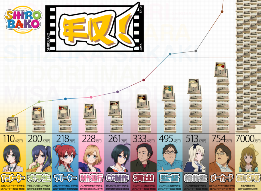 Shirobako Salary Infographic - 20141119