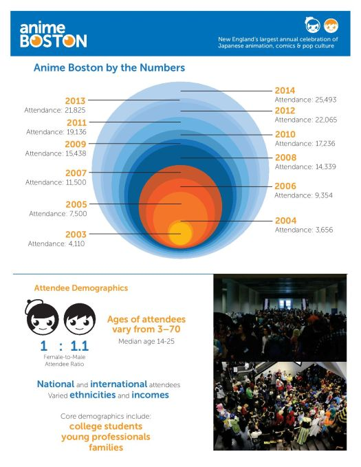 Anime Boston By The Numbers Infographic - 20140329